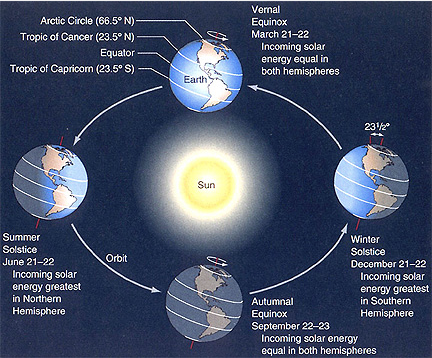 earth-sky-diagram-of-path-of-earth-around-sun