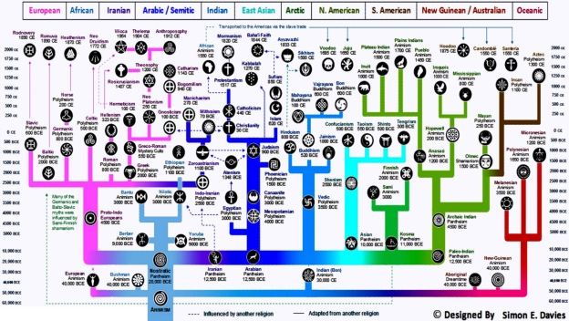 Evolution_of_Religions