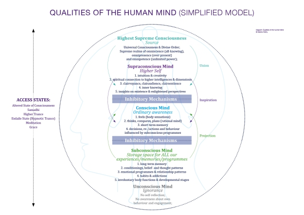 qualities of the human mind 201711