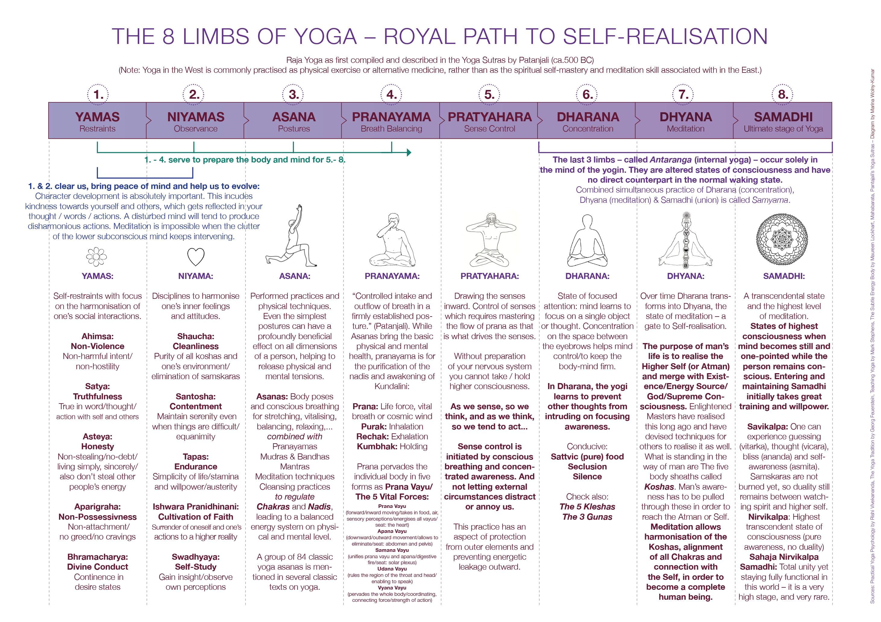 37e6c5e29a A DIVINE SPACE. Yogic Energy Practice & Consciousness Cultivation